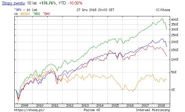 Prognozy ekonomiczne 2019