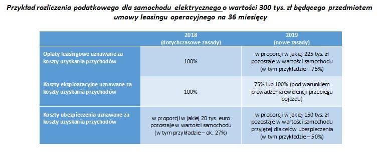 Przyklad – auto elektryczne o wartosci 300 tys. zl – leasing operacyjny 36 mies