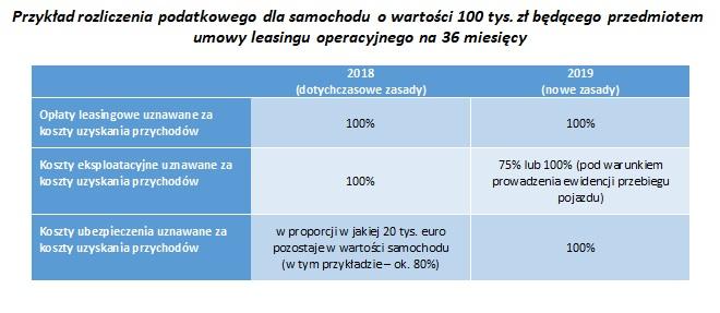 Przyklad – auto o wartosci 100 tys. zl – leasing operacyjny 36 mies