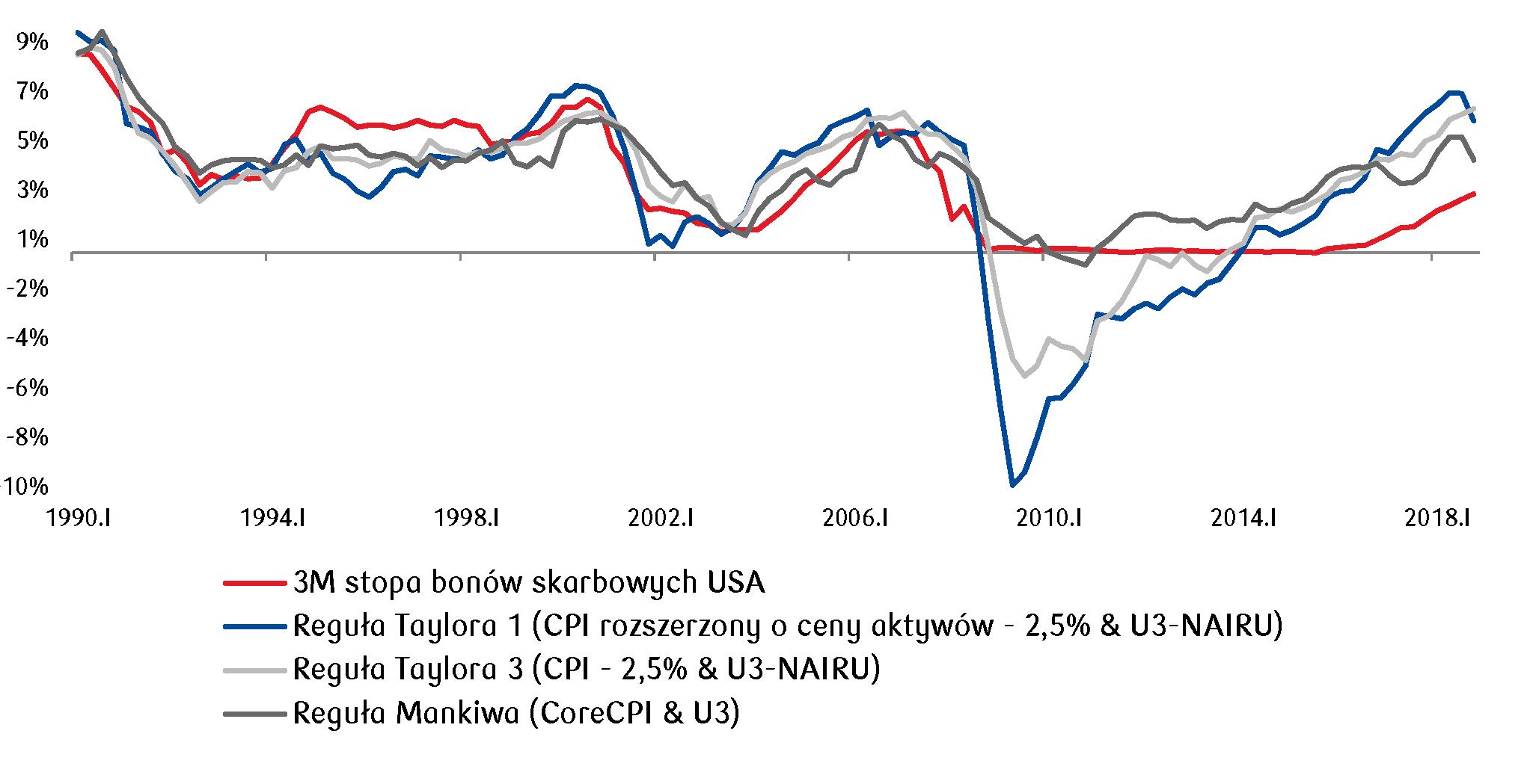 Reguły polityki monetarnej dla polityki Fed-u wskazują na konieczność dalszego podnoszenia stóp procentowych w USA