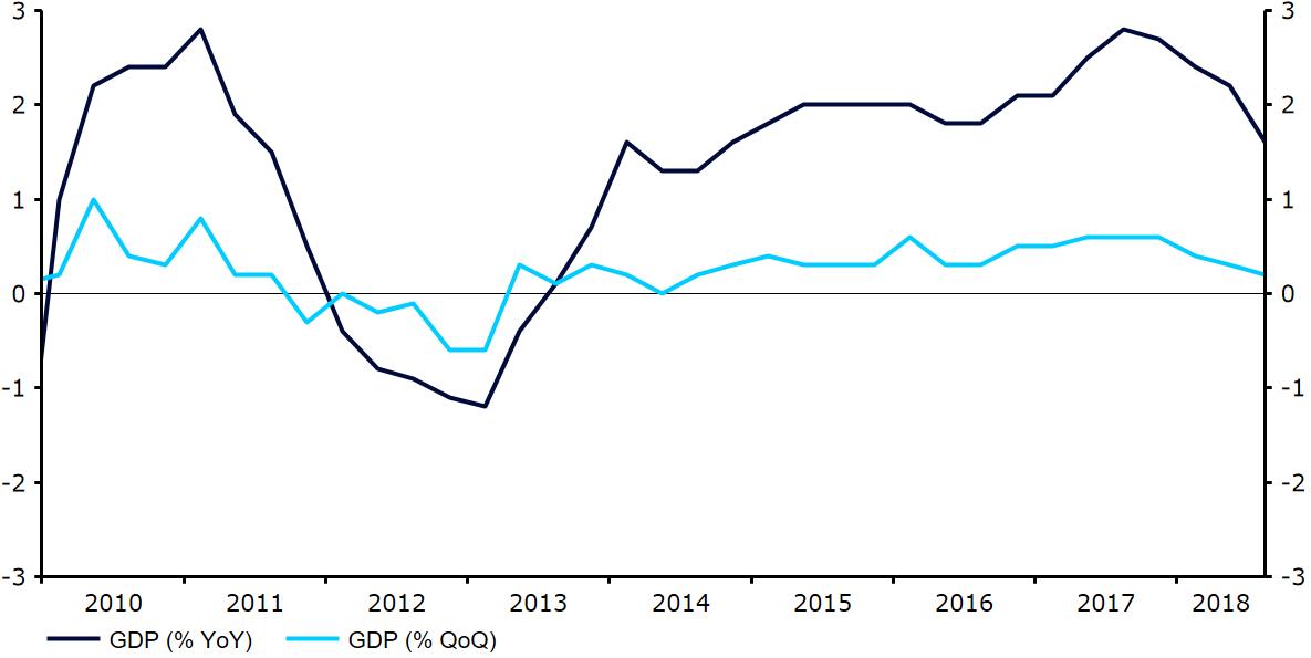 Wzrost gospodarczy w strefie euro