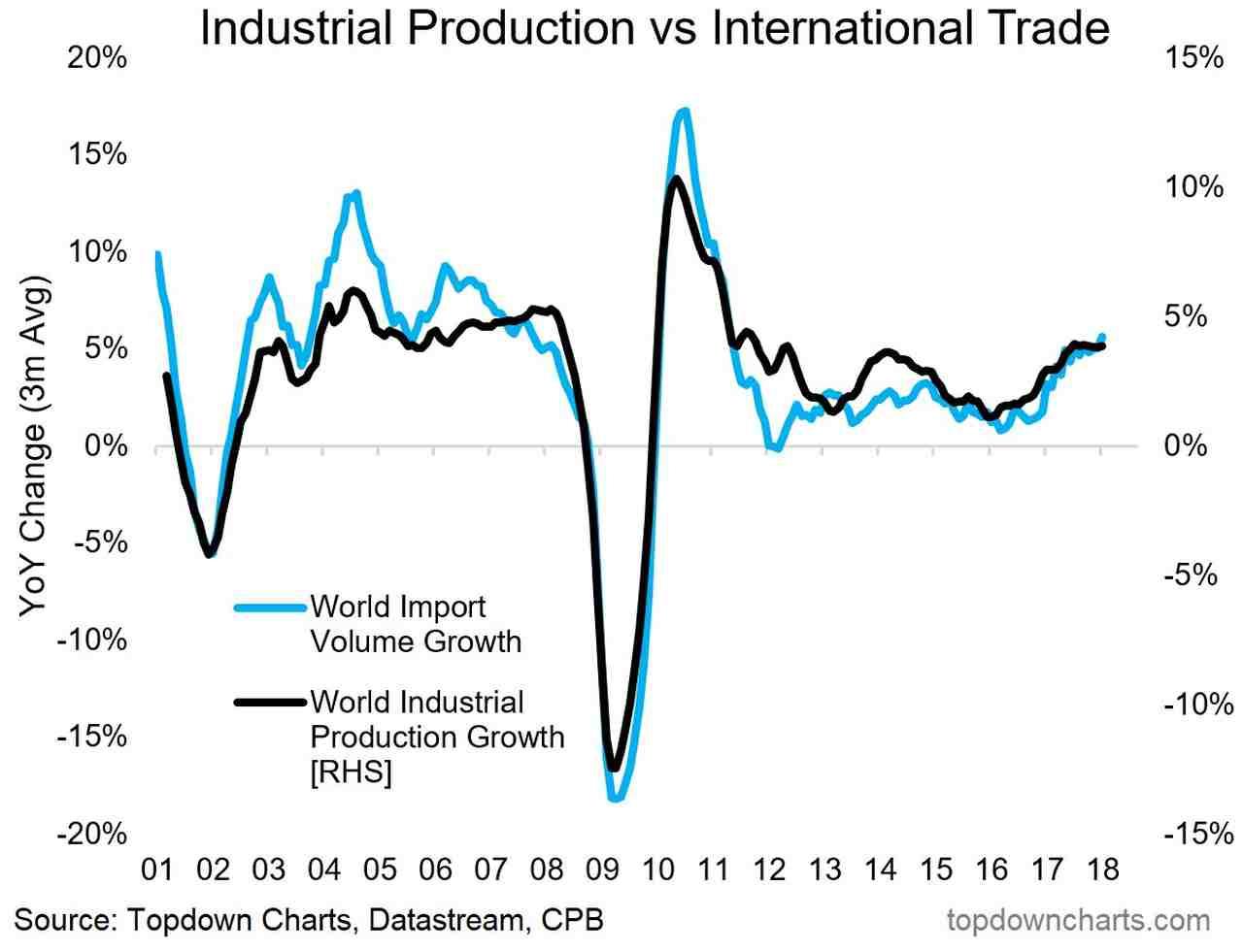 Produkcja wymiana handlowa