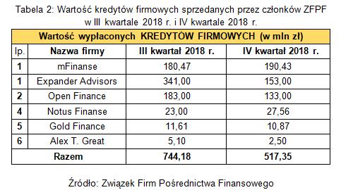 Branża pośrednictwa finansowego w IV kwartale 2018 r. 2