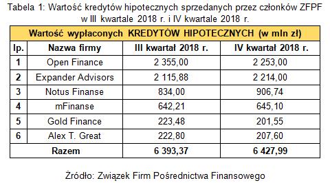 Branża pośrednictwa finansowego w IV kwartale 2018 r.