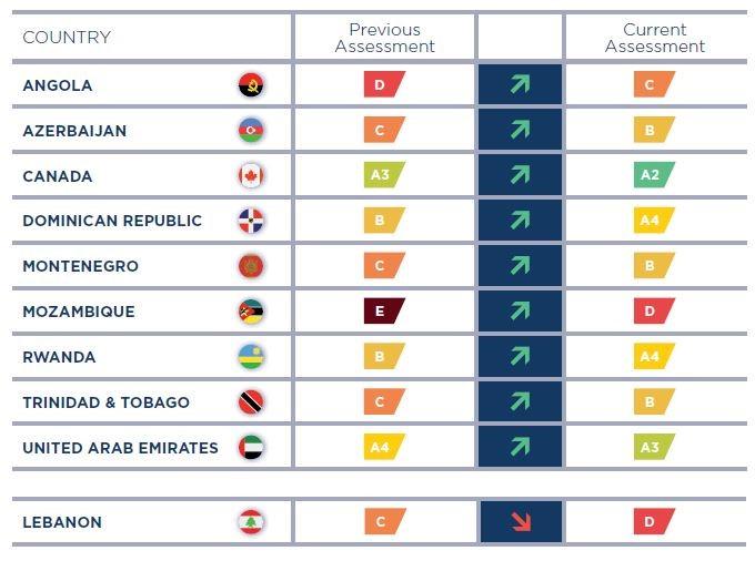 Coface zaktualizował oceny ryzyka krajów