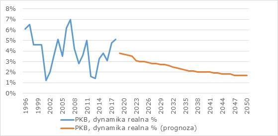 Dynamika wzrostu realnego PKB w Polsce w latach 1996-2018 oraz prognoza Ministerstwa Finansów dla lat 2019-2050