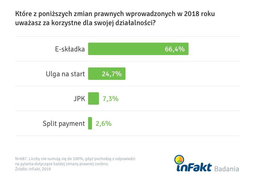E-składka na plus, split payment oraz JPK na minus