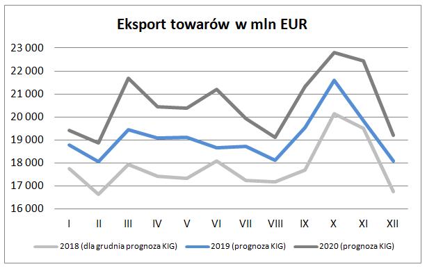 Eksport w grudniu 2018 – prognoza Krajowej Izby Gospodarczej