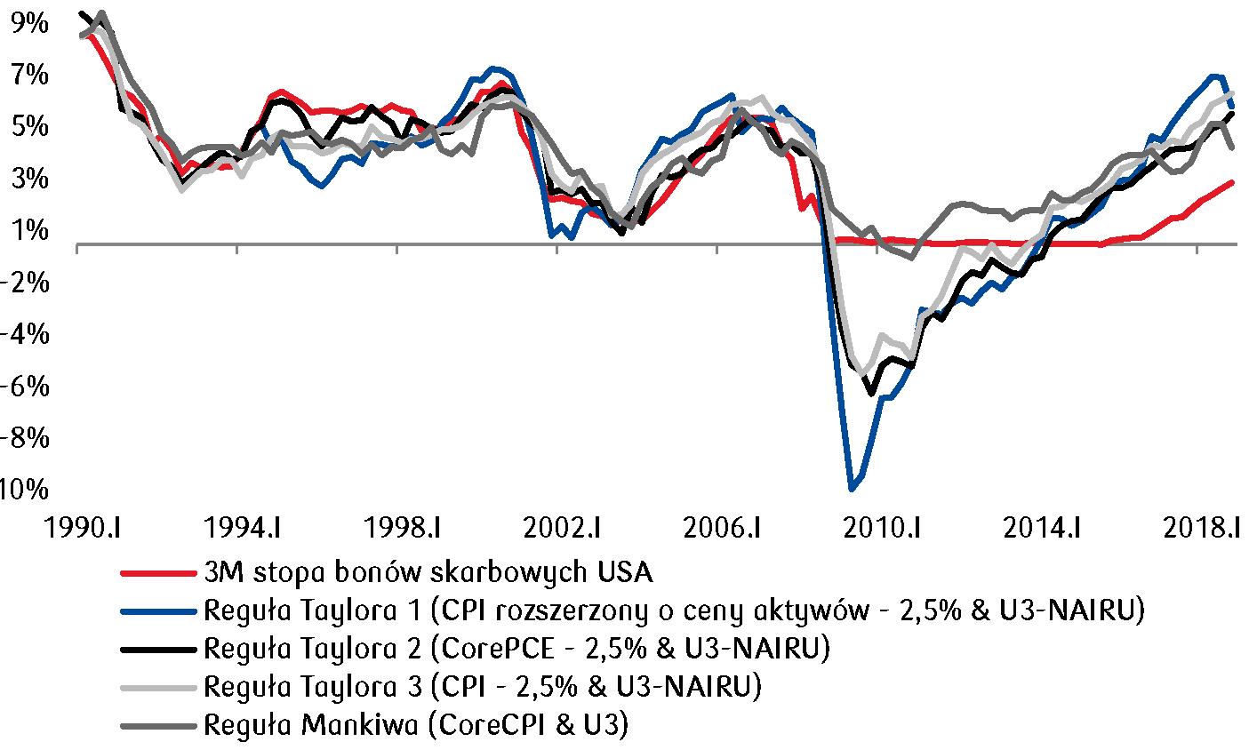 Fed obawia się wpływu zacieśnienia polityki monetarnej w USA na gospodarke globalną