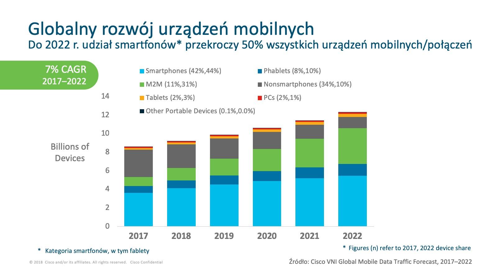 Globalny rozwój urządzeń mobilnych Cisco Mobile Visual Networking Index 2017-2022