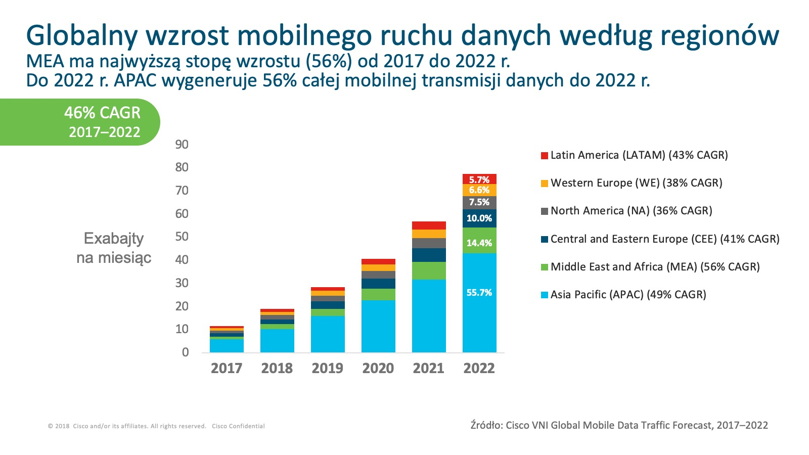 Globalny wzrost mobilnego ruchu danych według regionów Cisco Mobile Visual Networking Index 2017-2022