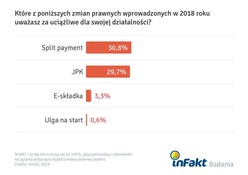 JPK wraz ze split payment regulacjami ocenionymi jako najbardziej uciążliwe