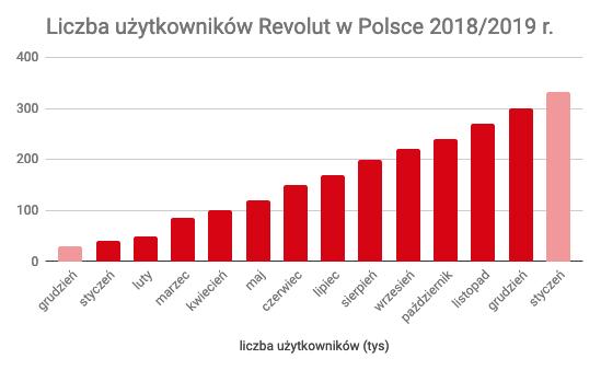 Liczba użytkowników Revolut w Polsce