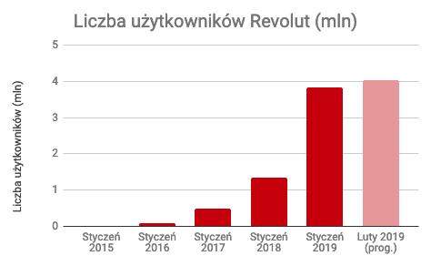 Liczba użytkowników Revolut