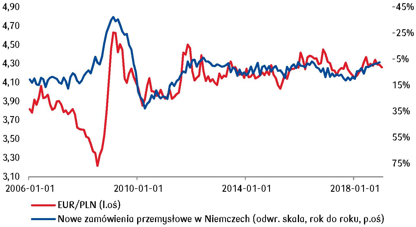 Mniejsza skala nowych zamówień przemysłowych w Niemczech póki co bez większego wpływu na notowania kursu EUR