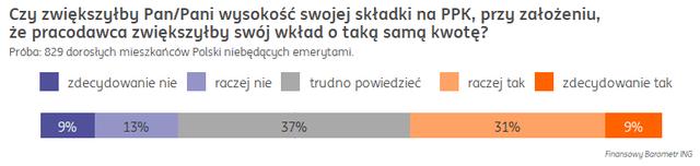 Polacy nie ufają systemowi emerytalnemu, ale dadzą szansę PPK 3