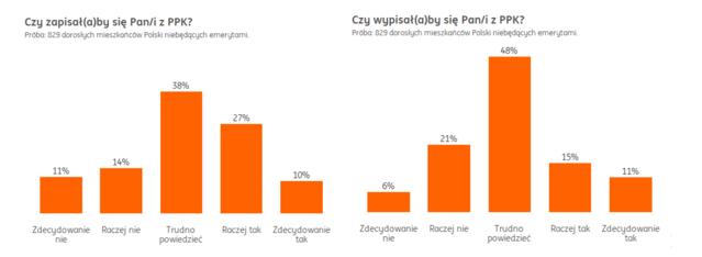 Polacy nie ufają systemowi emerytalnemu, ale dadzą szansę PPK
