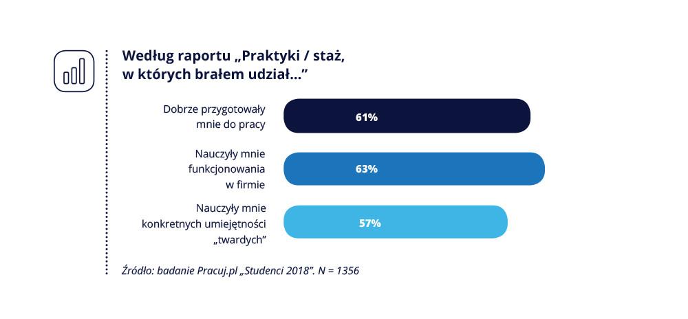 Pracuj.pl_Studenci i absolwenci_3