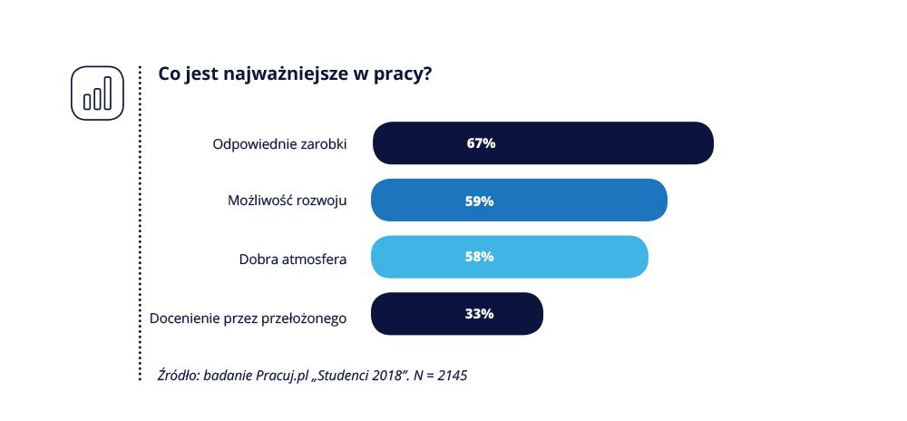 Pracuj.pl_Studenci i absolwenci_5