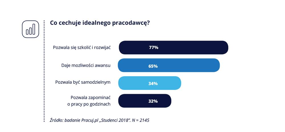 Pracuj.pl_Studenci i absolwenci_6