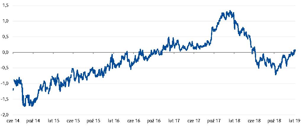 Spread pomiędzy rentownościami polskich a węgierskich 10-letnich obligacji skarbowych powinien powrócić do ujemnych poziomów