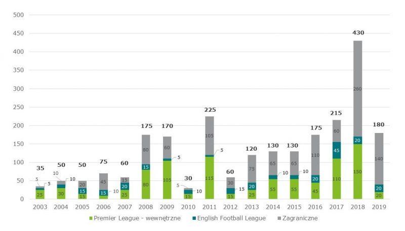 Szacunkowe wydatki klubów Premier League w styczniowym okienku transferowym w latach 2003-2019