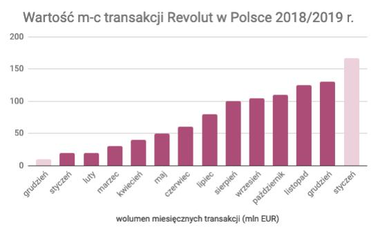 Wartość miesięcznych transakcji z pomocą Revolut w Polsce