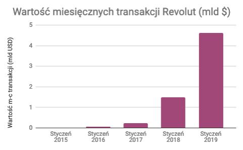 Wartość miesięcznych transakcji z pomocą Revolut
