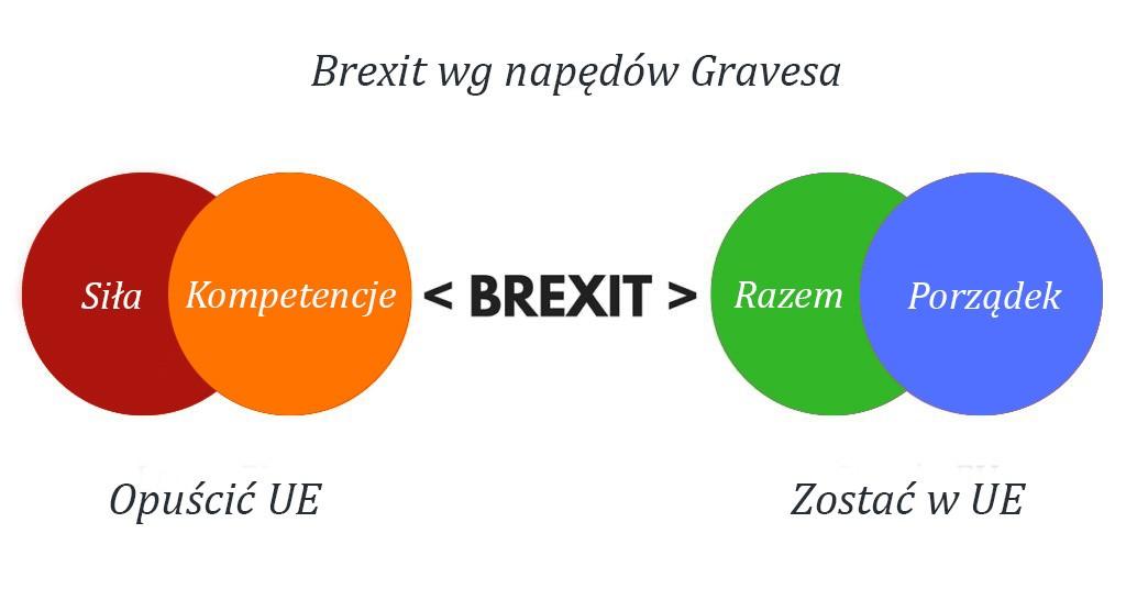 dlaczego brexit