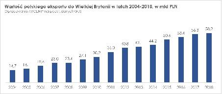 polski eksport do UK