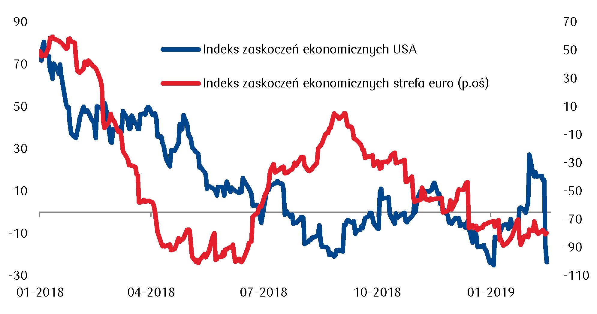 utrzymanie rentowności obligacji na obniżonych poziomach