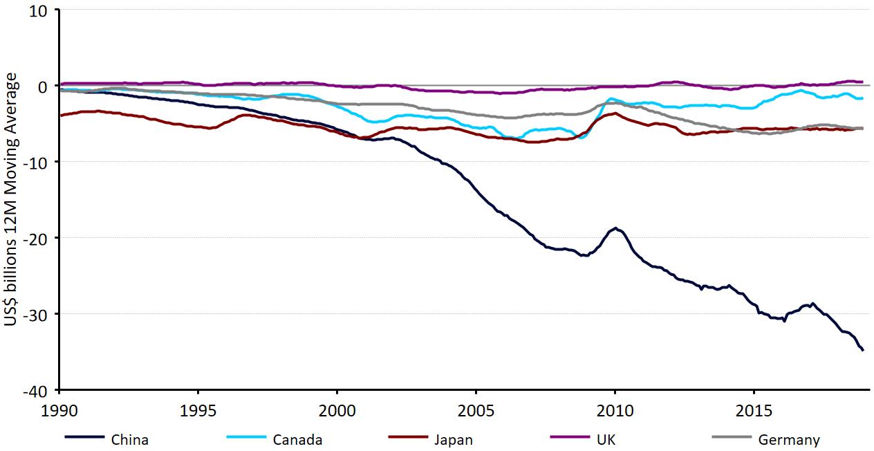 Bilans handlowy USA i wybranych krajów