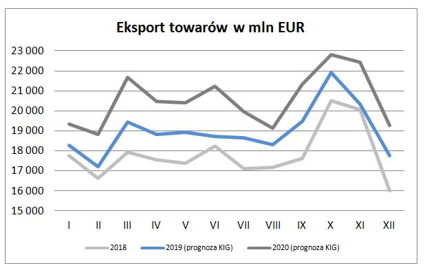 Eksport w styczniu 2019 – prognoza Krajowej Izby Gospodarczej