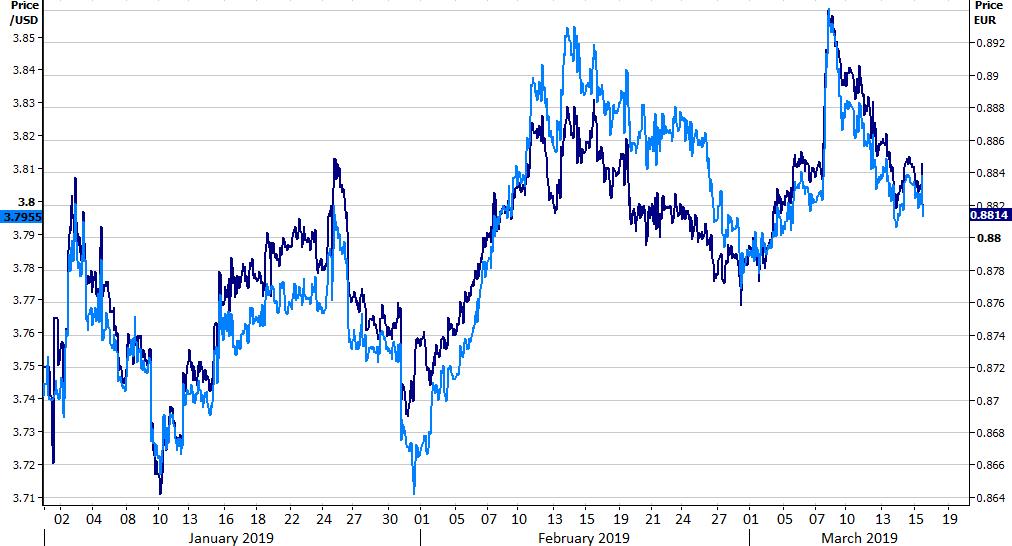 Kurs USD EUR & USD PLN