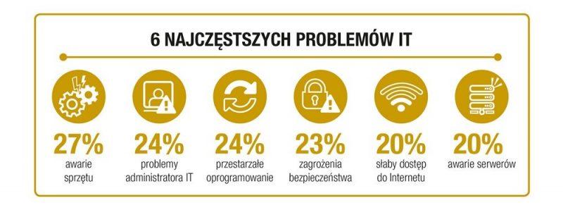 Problemy_IT