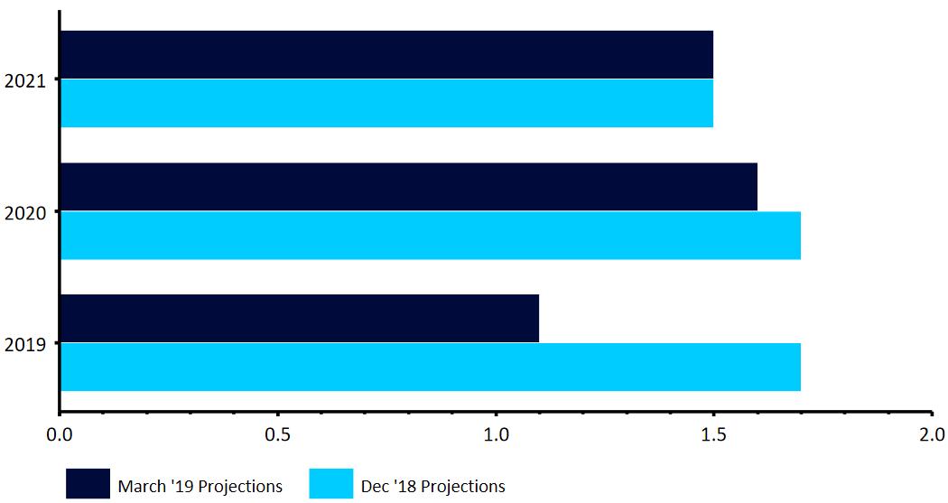 Projekcje wzrostu gospodarczego EBC