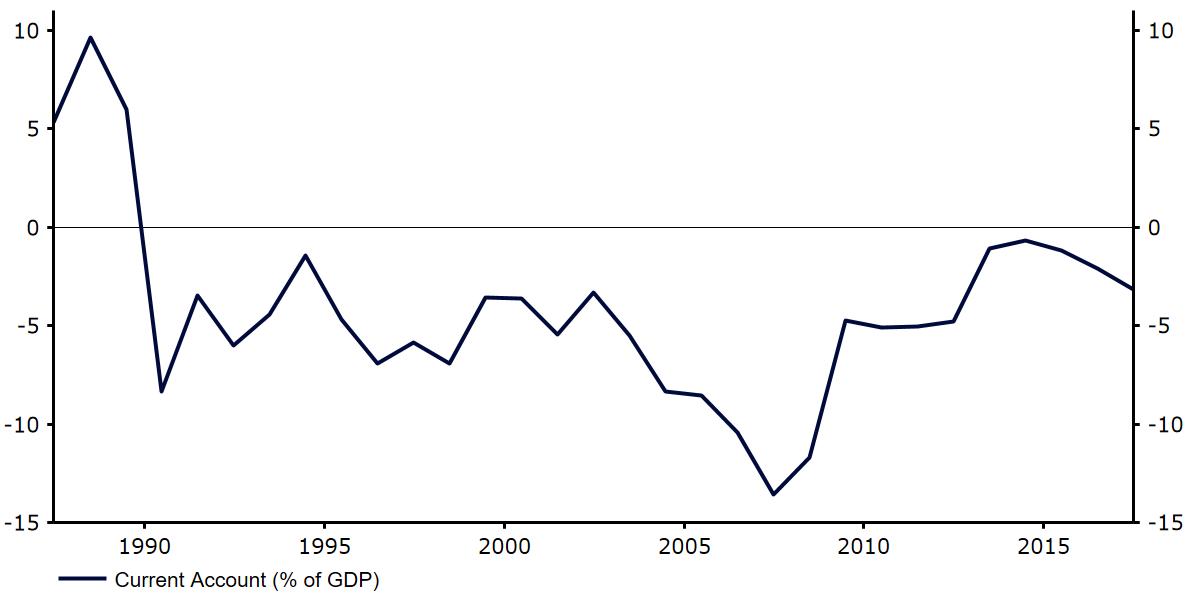 Rachunek obrotów bieżących w Rumunii