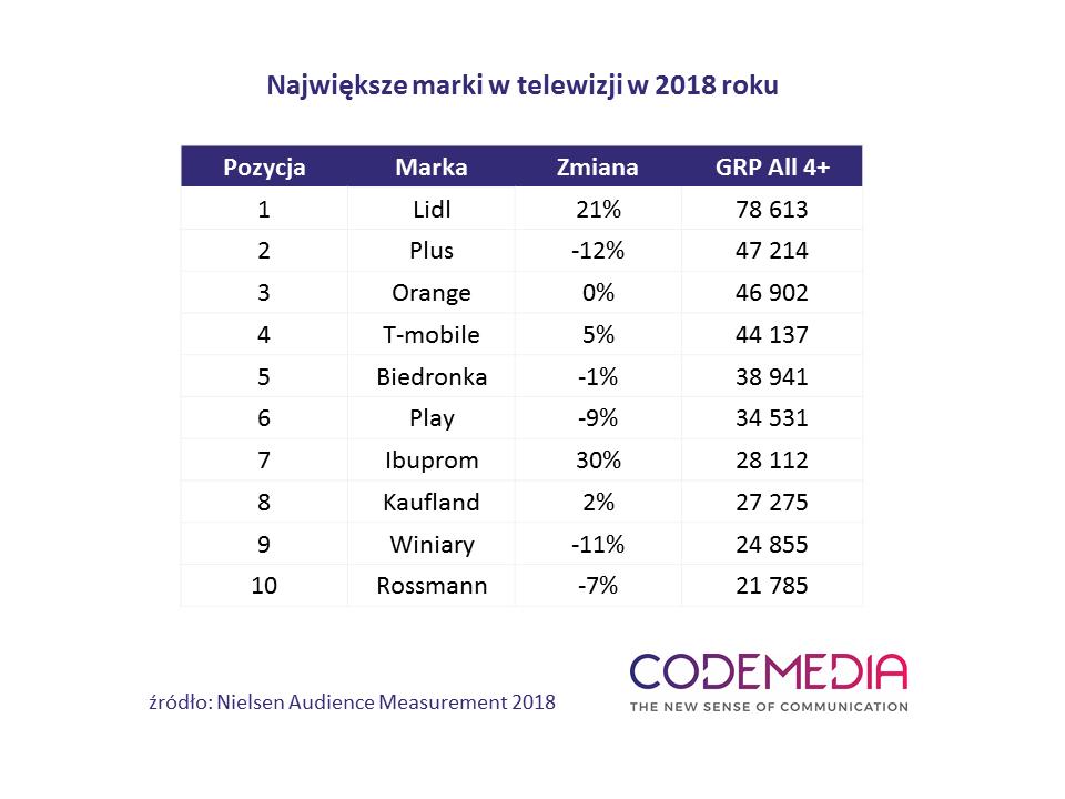 Ranking najaktywniejszych marek w telewizji w 2018 r.