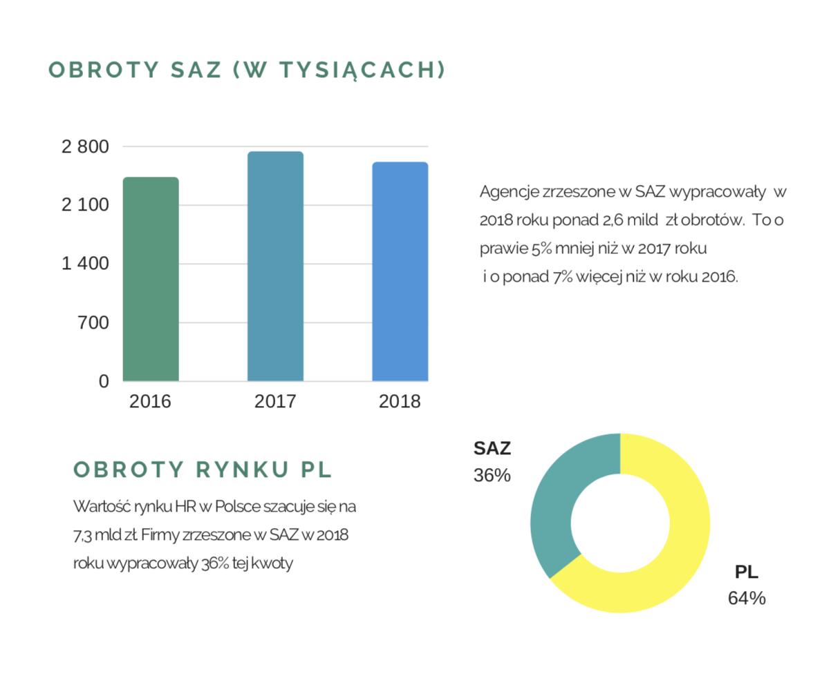 SAZ_stat1