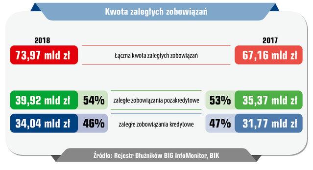 W ciągu roku przeterminowane długi Polaków wzrosły o niemal 7 mld zł