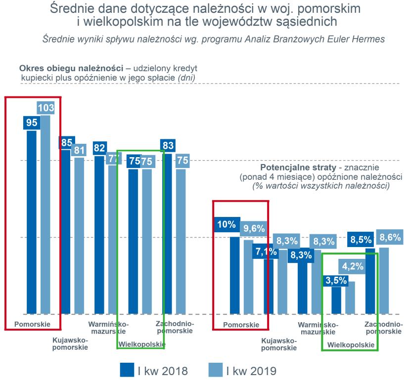 Wielkopolskie firmy płacą najlepiej w Polsce swoim kontrahentom