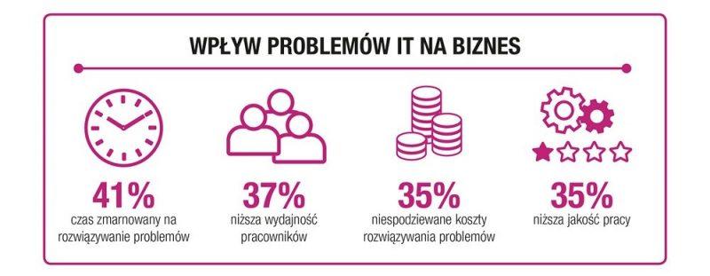 Wplyw_problemow_IT_na_biznes