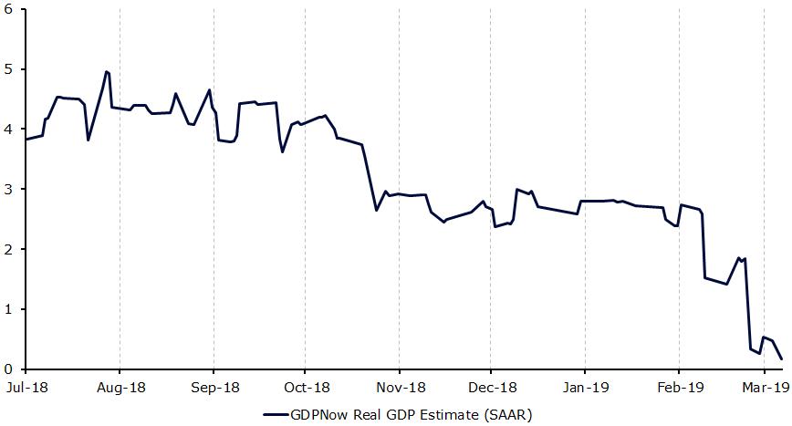 Wskaźnik GDPNow Banku Rezerwy Federalnej w Atlancie w USA