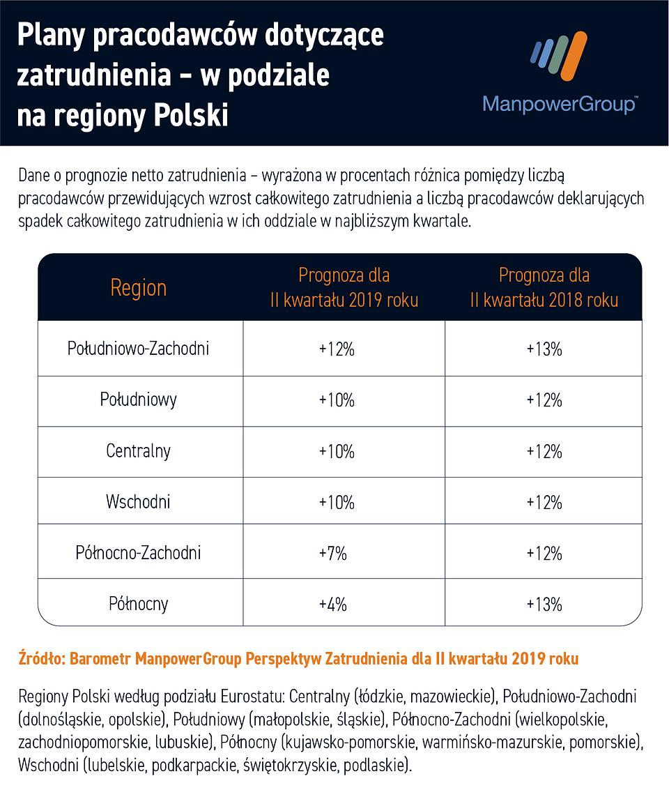 ile polskich firm zwiększy liczbę zatrudnionych, ile będzie zwalniać regiony