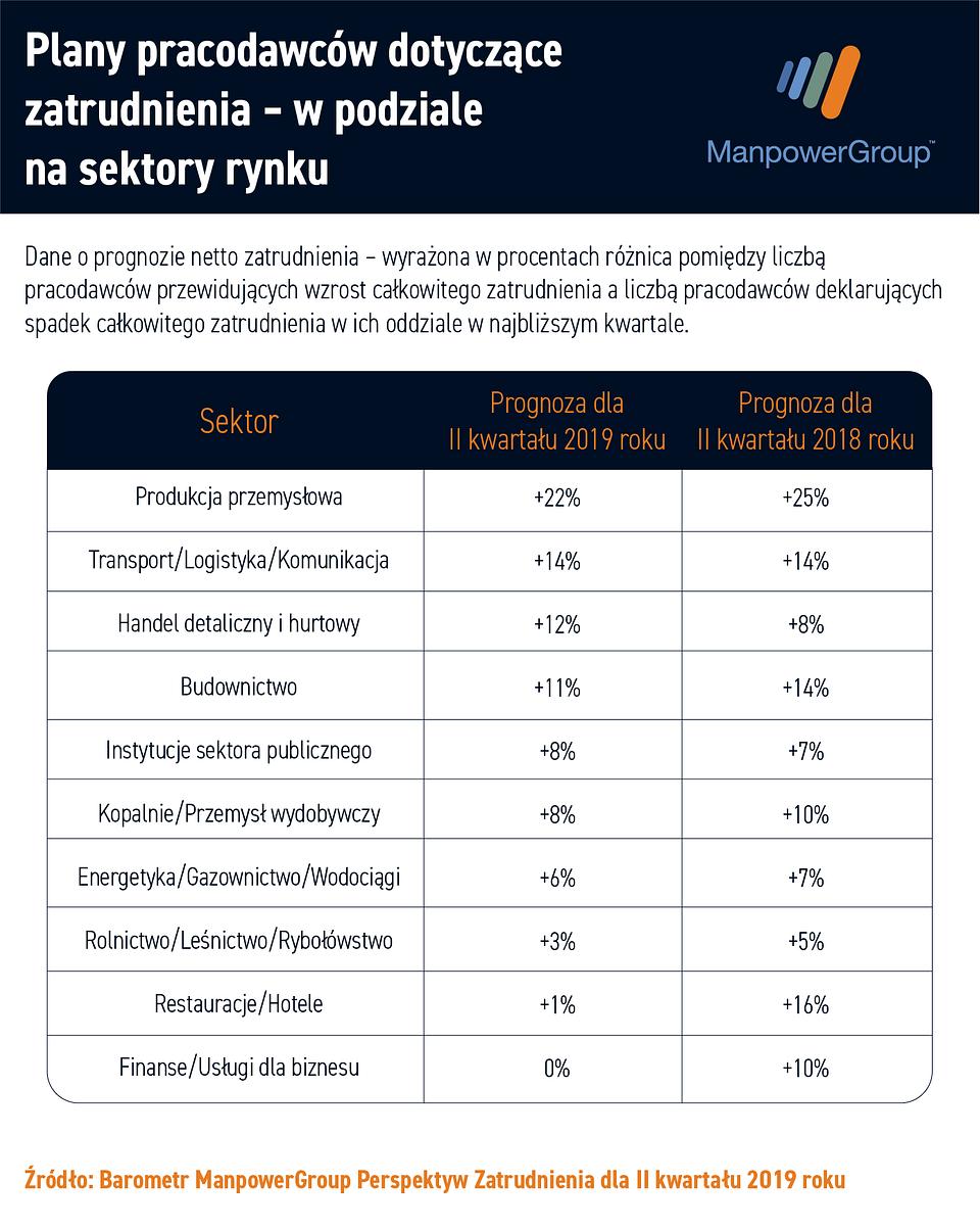 ile polskich firm zwiększy liczbę zatrudnionych, ile będzie zwalniać
