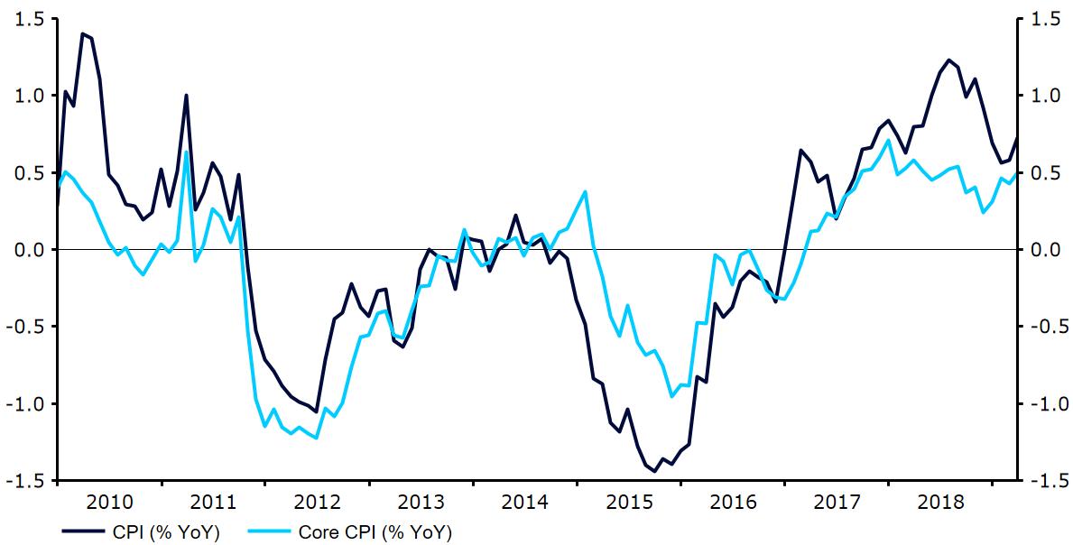 Inflacja w Szwajcarii – wykres