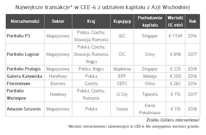 Kapitał azjatycki napływa do CEE