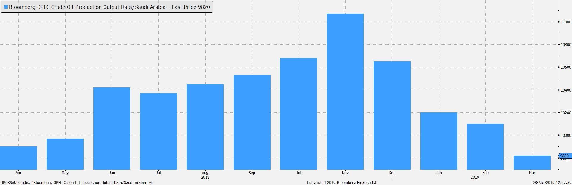 Kurs ropy najwyższy od 5 miesięcy 2