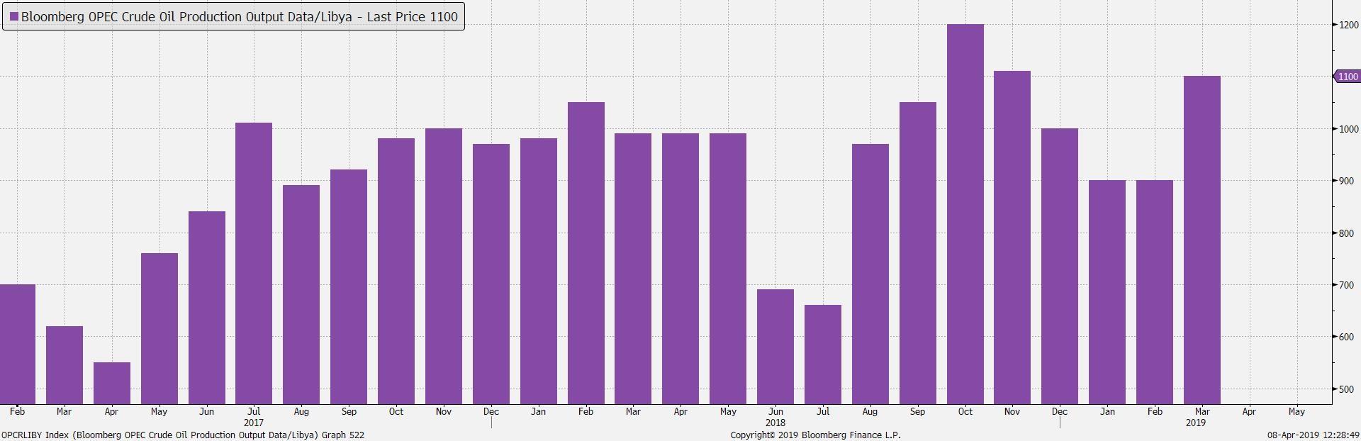 Kurs ropy najwyższy od 5 miesięcy 3