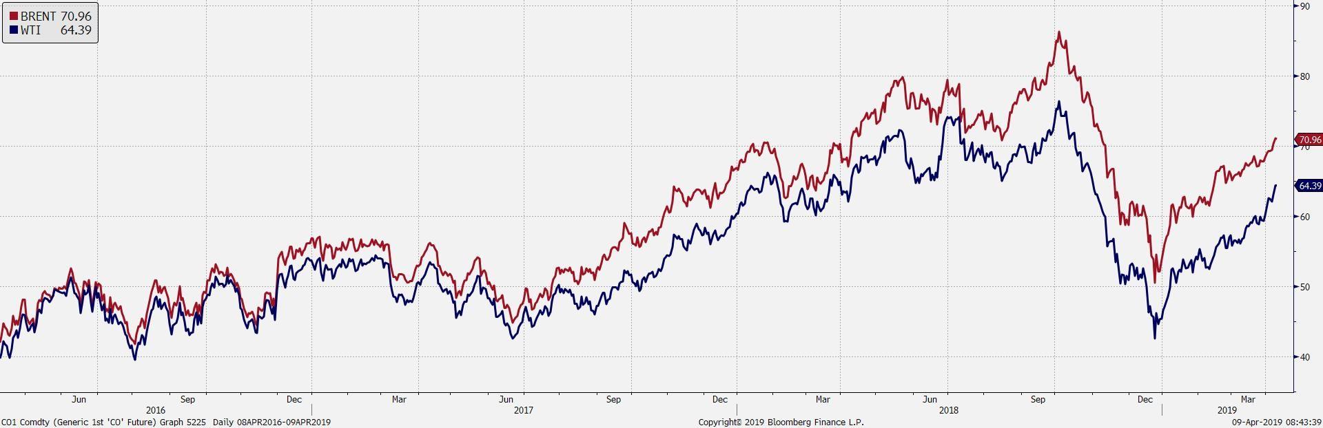Kurs ropy najwyższy od 5 miesięcy